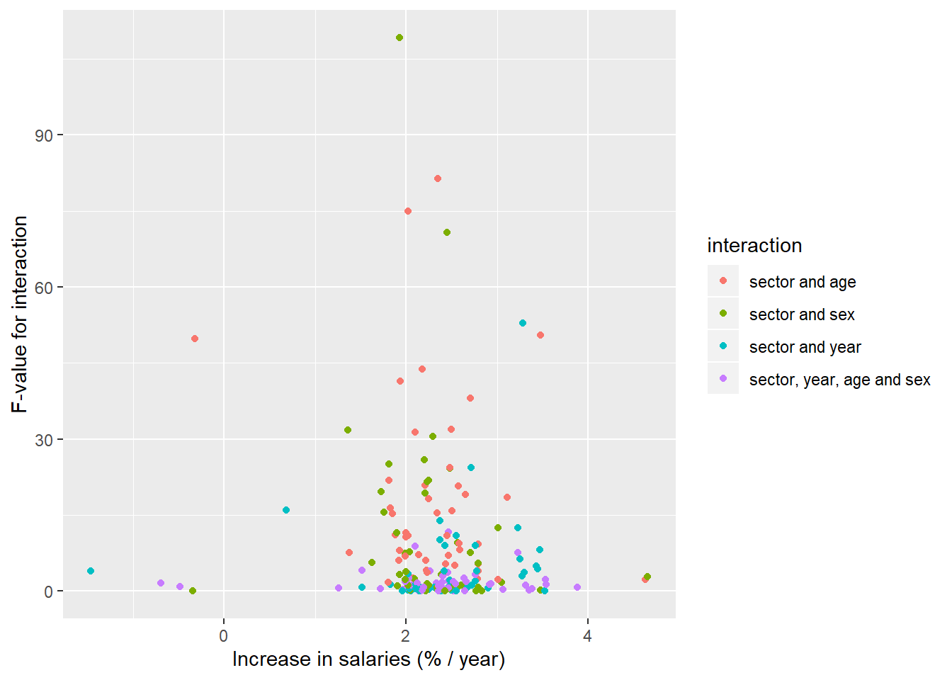 The significance of the interaction between sector, age, year and sex on the salary in Sweden, a comparison between different occupational groups, Year 2014 - 2018